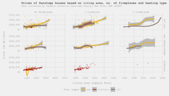 Applied Data Science with R - one of the plots you will learn to do