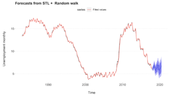 Time Series Analysis and Forecasting with R. One of the static plots you will learn to generate.